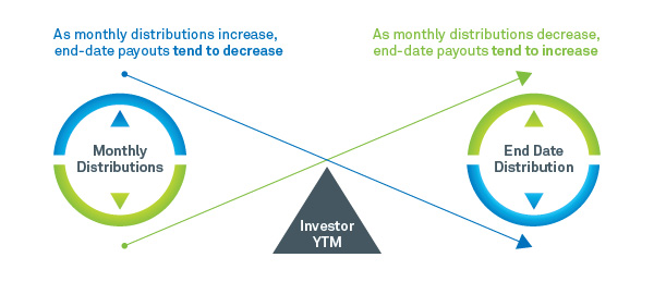 Anticipated investor YTM driven by monthly income distributions and end-date distributions
