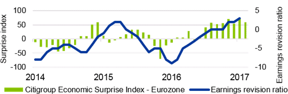 Exhibit 2: Earnings improvement in the Eurozone