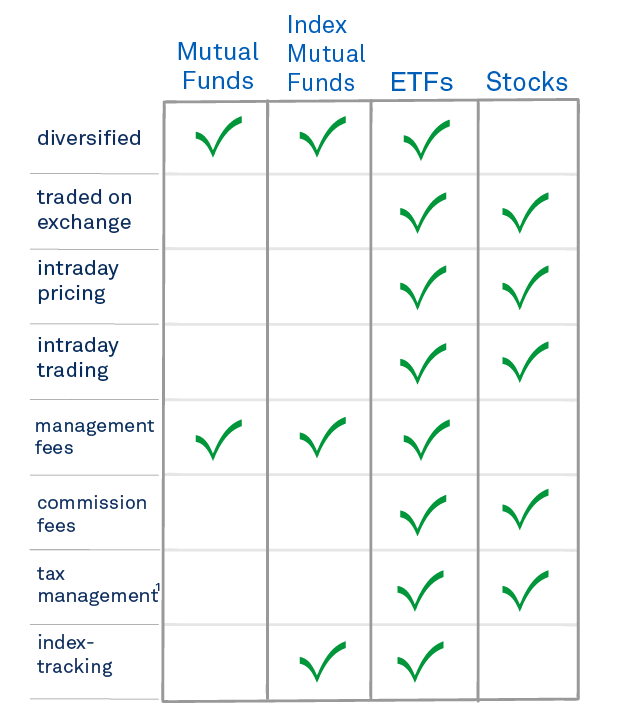 Comparing Etfs To Mutual Funds Ishares Blackrock