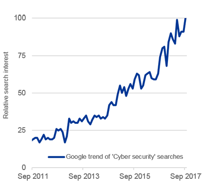 Chart: Google trend cyber security searches