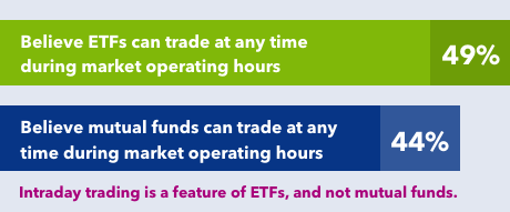 Investors uncertainty on the differences between how ETFs and mutual funds are bought and sold
