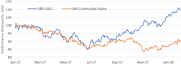 "Figure 4: Commodity prices vs. EM ""commodity"" alpha"