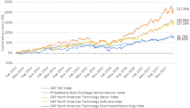 Five year cumulative return of technology indexes