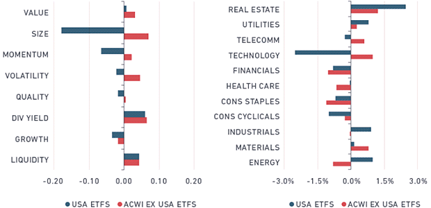 ETF factor and sector allocations