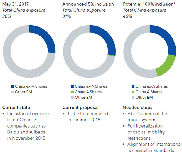 MSCI Emerging Markets Index inclusion roadmap