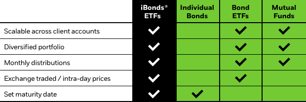See how iBonds ETFs stack up