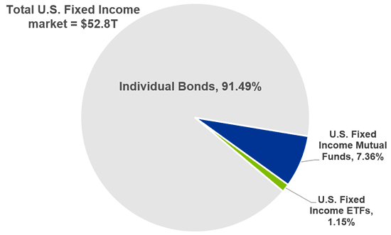Total U.S. fixed income market breakdown