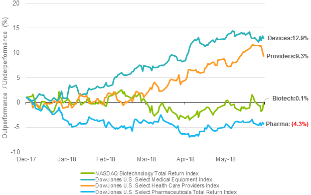 Chart 2: Performance relative to broad US healthcare sector, H1 2018