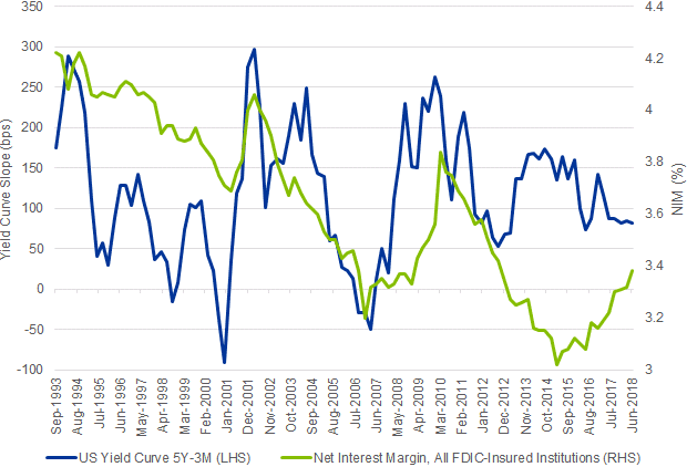 Chart 5: Bank Net Interest Margins versus Treasury 10s2s Yield Curve