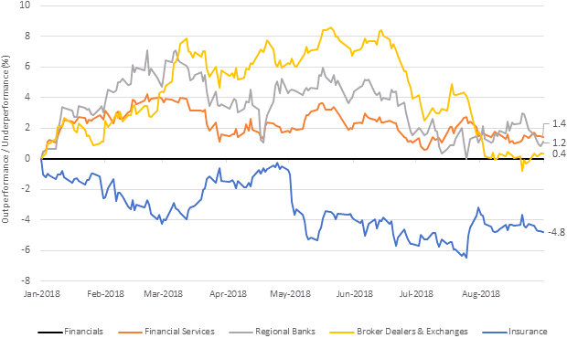 Chart 1: 2018 performance difference: financial subsectors vs. sector