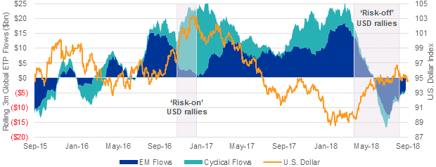 EM equity flows are tightly linked with the U.S. dollar