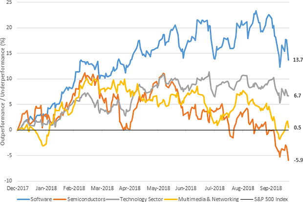 Chart 1: Year to date total return difference: technology and subsectors vs. broad market