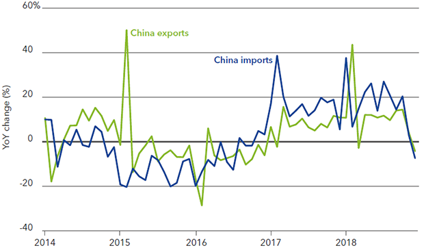 Chart 1: Recent Chinese trade slowdown shows negative impact of tariffs