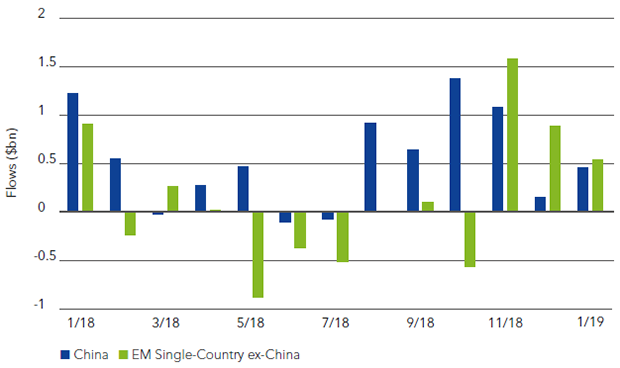 Chart 3: Dedicated China ETPs inflows outpaced all other EM dedicated country fund flows in 2018
