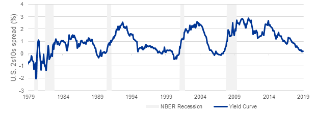 Figure 1: A historical look at 2s10s spread and recessions