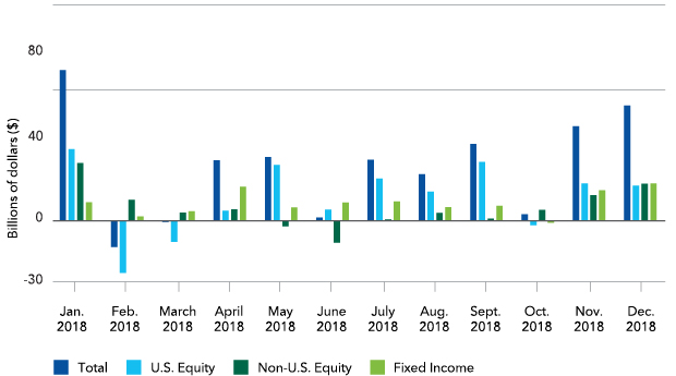 Monthly net ETF flows