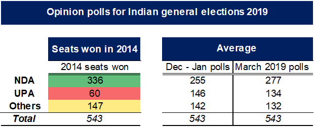 Opinion polls for Indian general elections 2019