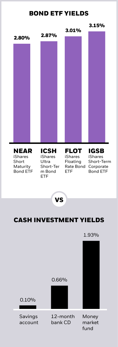 Chart showing bond ETFs vs. traditional cash savings