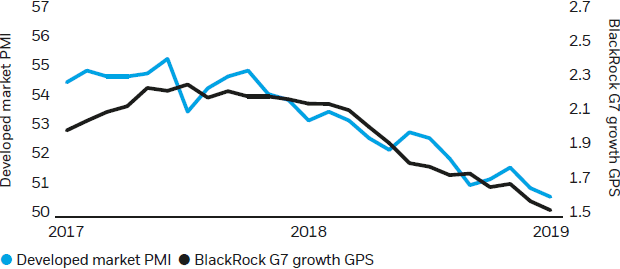 Figure 3: BlackRock G7 growth expectations have fallen YTD