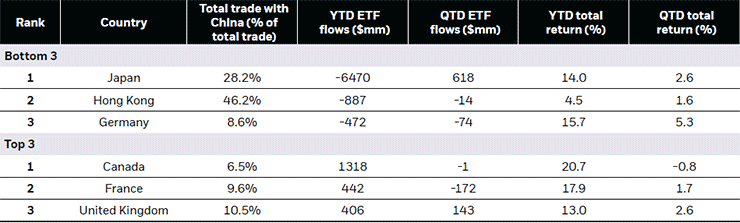 Figure 5: DM country ETF flows impacted by economic exposure to China and performance in 2019