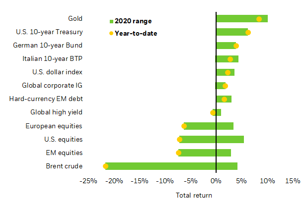Selected asset performance, 2020 year-to-date and range