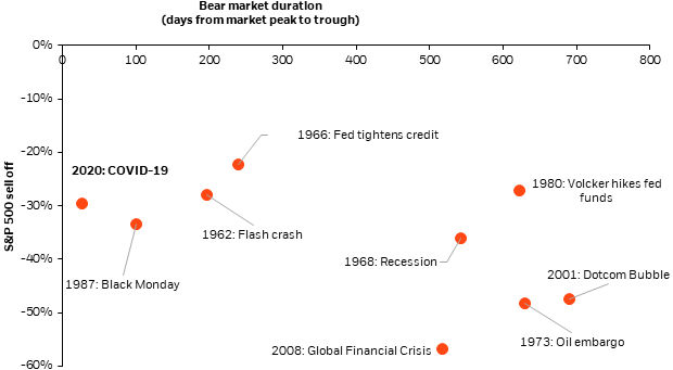 Figure 2: COVID-19 is one of the fastest bear markets we've seen (speed = peak to trough decline/duration)