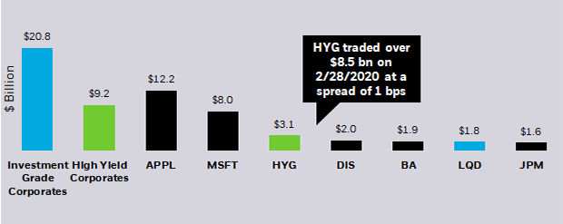 HYG and LQD trade more than many top stocks in the Dow