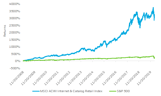 Line graph showing the growth of the MSCI ACWI Internet & Catalog Retail Index versus the S&P 500 since 2008.