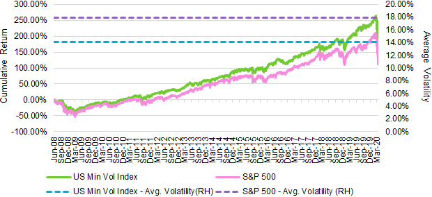 Line graph showing longer-term chart revealing similar cumulative outperformance and lower average trailing volatility of the MSCI USA Minimum Volatility Index versus the S&P 500 Index from 5/30/2008-3/20/2020