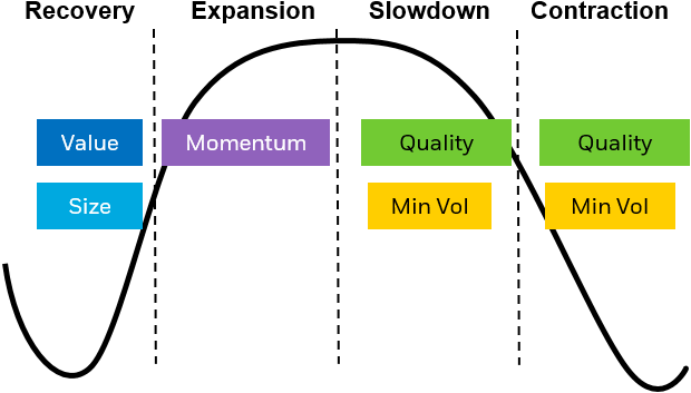 Both Quality and Minimum Volatility have tended to perform well in economic slow down scenarios