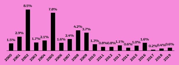 Bar chart showing percentage of investment grade debt downgraded to high yield each year from 2000 to 2019.