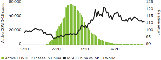 Chart: Chinese equities have outperformed amid coronavirus containment