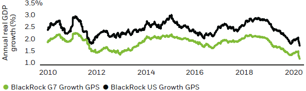 Chart: Navigating growth - BlackRock's Growth GPS for the U.S. and G7