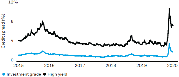 Chart: Credit spreads have tightened with plenty of room to normalize further