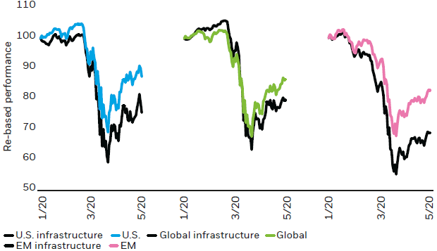 Chart: Infrastructure across U.S., EM and Global has underperformed YTD