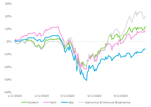 Chart 1 shows the performance of 4 indices since the beginning of the year.