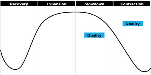 Illustration showing quality as the factor that has historically performed best during the slowdown and contraction phases of the economic cycle.