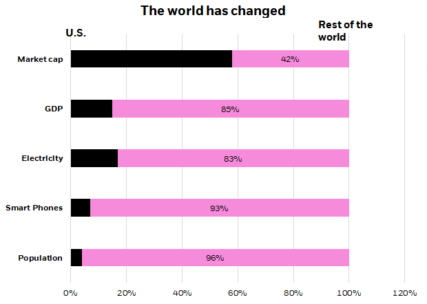 Bar chart representing changing influence