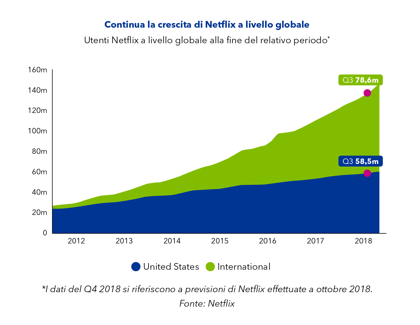 Netflix continues to grow internationally