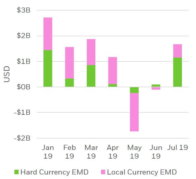 Monthly flows into EMEA-listed EMD ETPs, January-July 2019