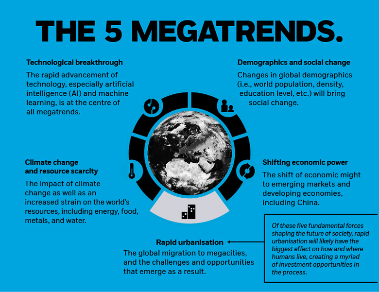 iShares | The 5 megatrends