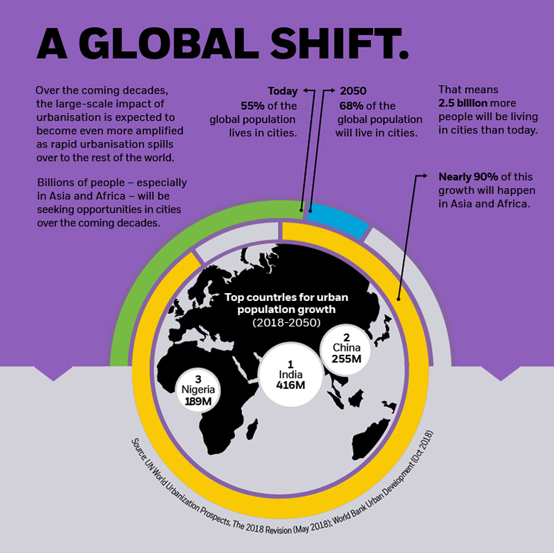 iShares | Global changes