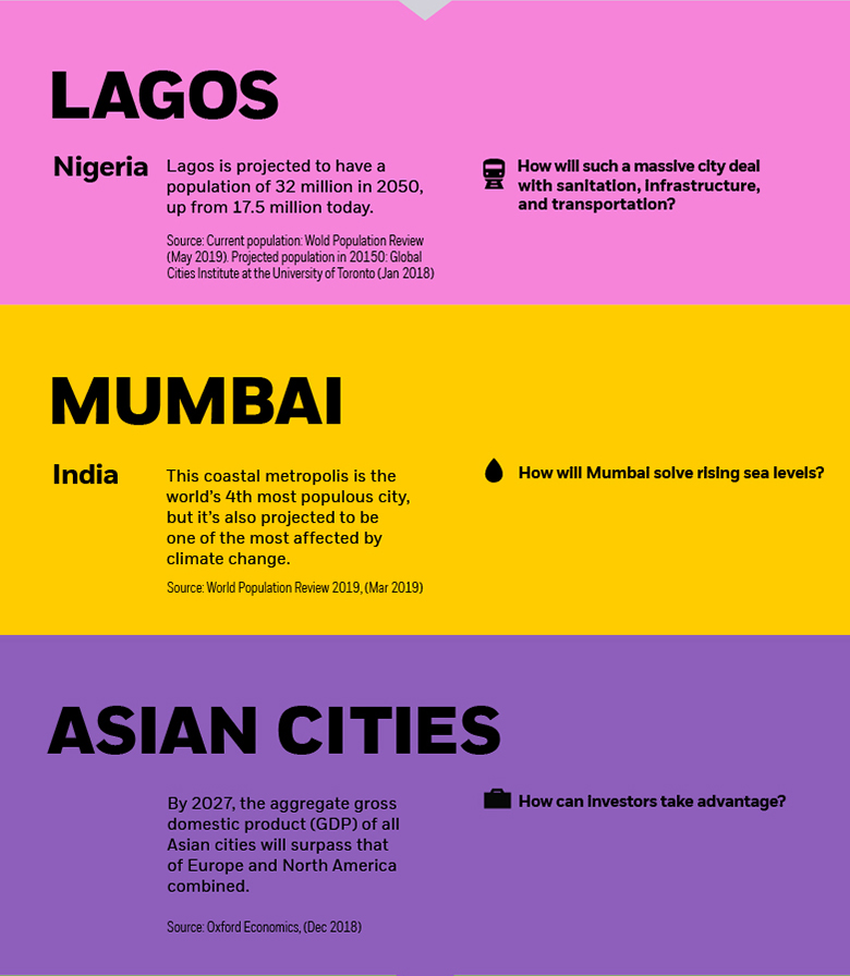 iShares | Lagos, Mumbai, Asian cities