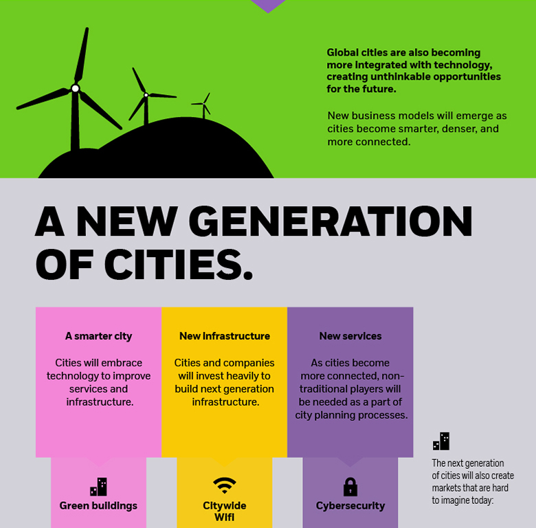 iShares | A new generation of cities