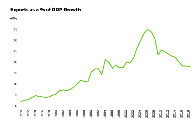 Exports as a % of GDP Growth