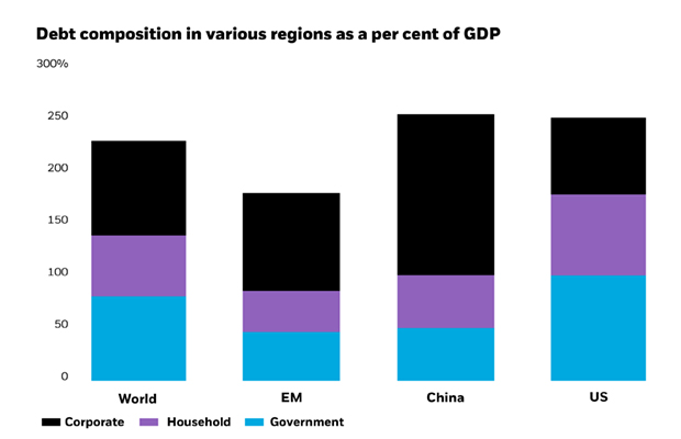 Debt composition in various regions as a percent of GDP