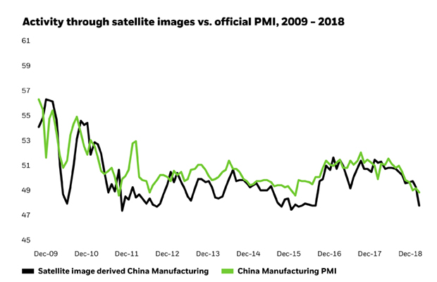 Activity through satellite images vs. official PMI