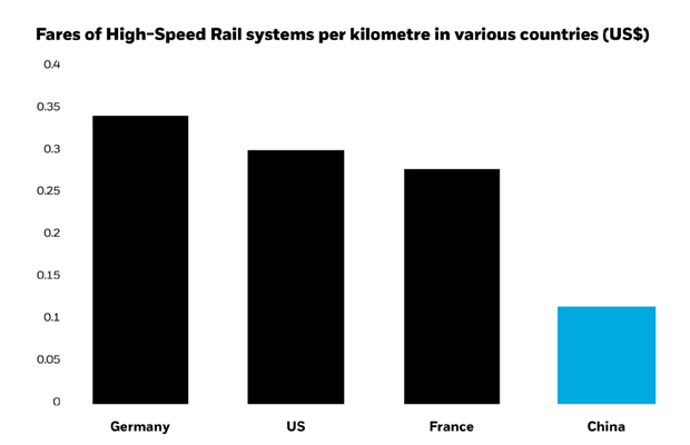 Fares of High-Speed Rail systems per kilometre in various countries